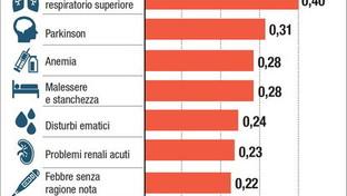 Inquinamento, ecco i rischi per la salute