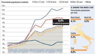 La povertà assoluta in Italia