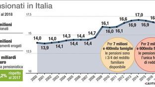 I pensionati in Italia
