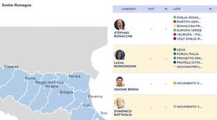 Emilia-Romagna, tutti i candidati e gli schieramenti