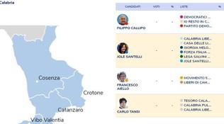 Calabria, tutti i candidati e gli schieramenti