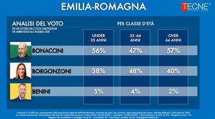 Tecnèper Tgcom24: l'analisi del voto in Emilia-Romagna