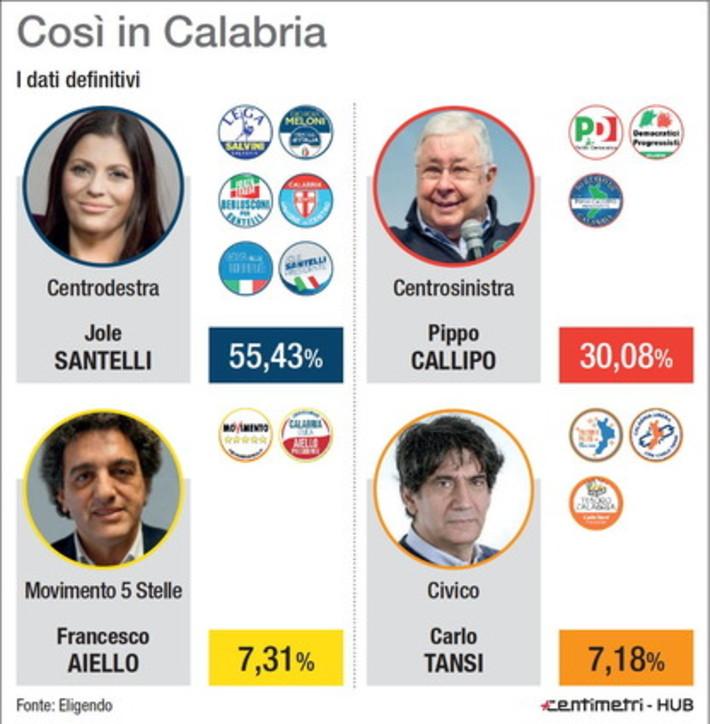 Elezioni regionali, i risultati definitivi in Calabria