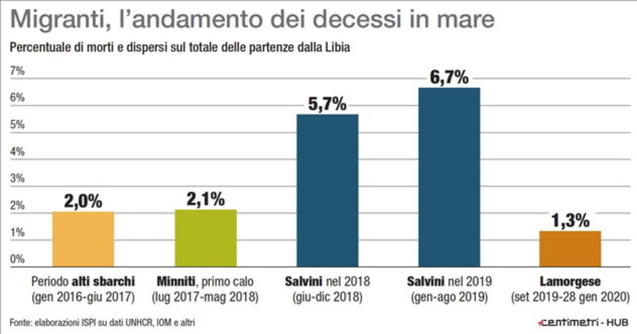 Migranti: rapporto tra morti in mare e sbarcati in Italia nel periodo Minniti, Salvini e Lamorgese