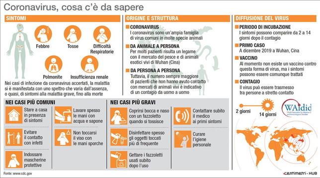 Il coronavirus: che cos'è e come difendersi