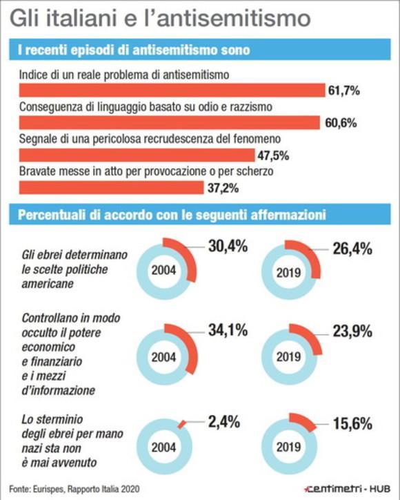 Eurispes: aumentano gli italiani che negano la Shoah