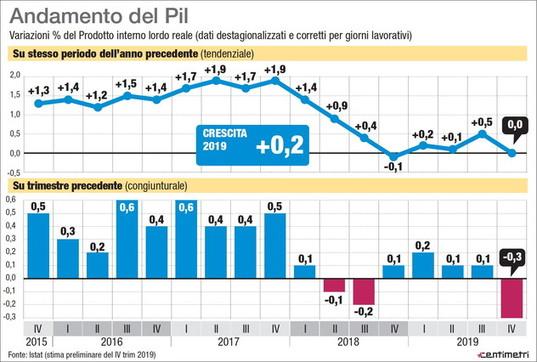 L'andamento del Pil