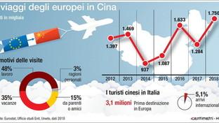 Coronavirus: i viaggi degli europei in Cina e il turismo cinese in Italia