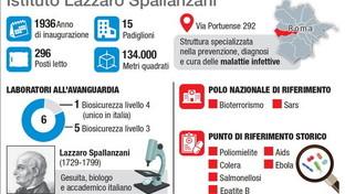 L'ospedale Spallanzani di Roma, dove è stato isolato il nuovo coronavirus