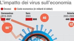 Coronavirus, l'impatto delle epidemie degli ultimi anni sull'economia mondiale