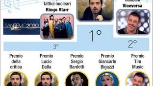 I vincitori del 70esimo Festival della canzone italiana, Sanremo 2020
