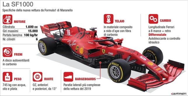 La nuova Ferrari SF 1000