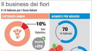 San Valentino, il mercato dei fiori in Italia