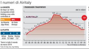 Air Italy, i numeri della compagnia in liquidazione