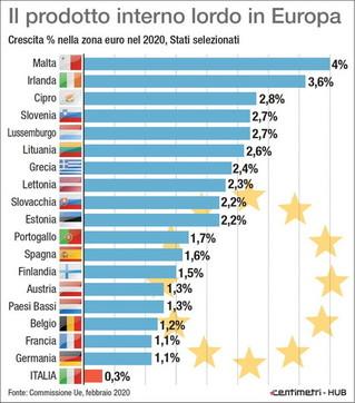 Pil, le stime di crescita nella zona Euro nel 2020