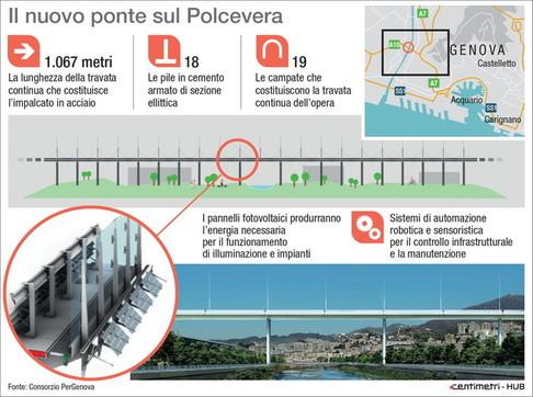 Il nuovo ponte sul Polcevera
