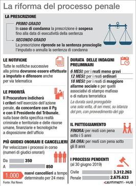 I punti della riforma penale