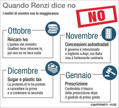 Fibrillazioni nel governo, quando Renzi dice no
