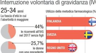 I numeri dell'aborto in Italia