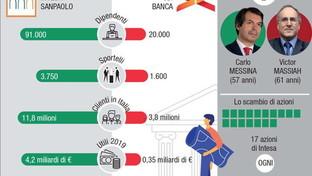 Intesa e Ubi, le banche a confronto