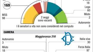 I numeri della maggioranza in Camera e Senato dopo gli ultimi cambi di casacca