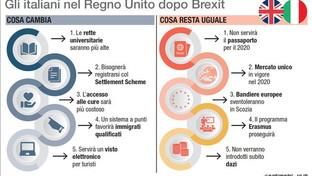 Gli italiani e la Brexit: cosa cambia