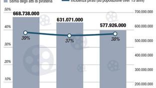 I pirati della tv a pagamento in Italia