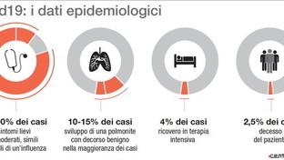 Coronavirus, i dati epidemiologici: gravità, guarigioni, morti