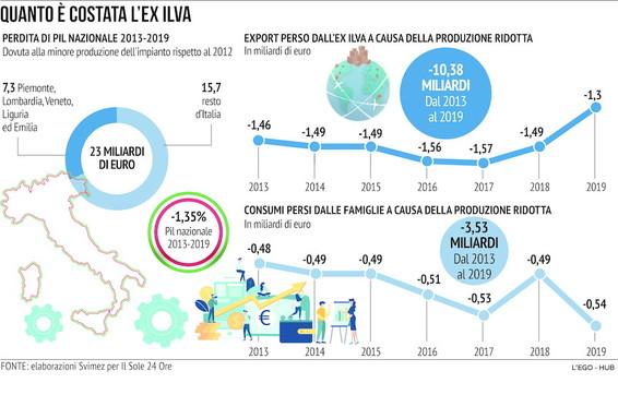 Ex Ilva, quanto è costata l'acciaieria agli italiani