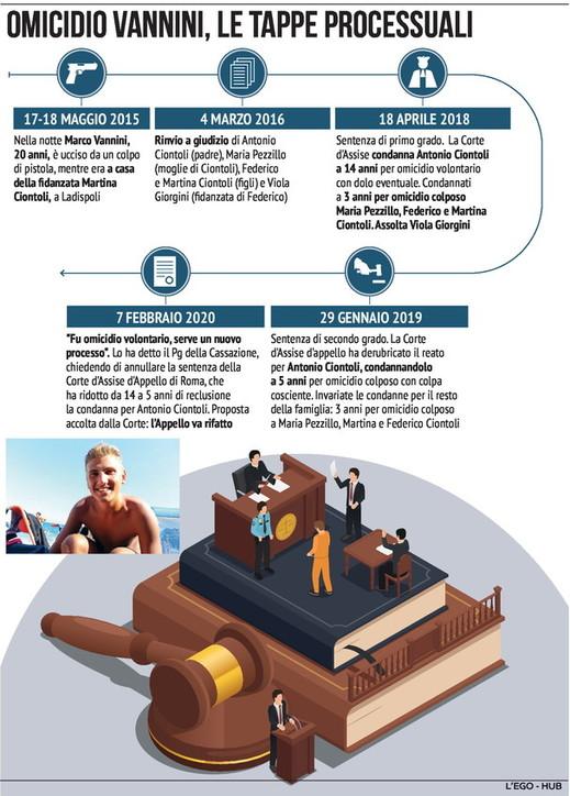 Omicidio Vannini, la vicenda processuale