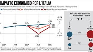 Coronavirus, l'impatto economico sulle imprese italiane