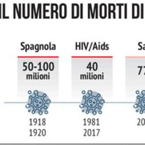 I morti causati dalle grandi epidemie del passato