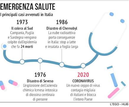 Colera, Chernobyl e coronavirus: quando la salute degli italiani è in pericolo