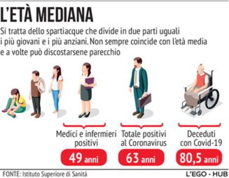 Coronavirus, l'età media di positivi e deceduti