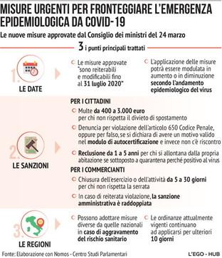 Coronavirus, le nuove disposizioni del governo
