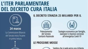 L'iter parlamentare del dl Cura Italia