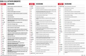 Coronavirus, l'elenco delle attività consentite