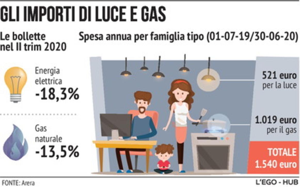 Da aprile elettricità -18,3% e gas -13,5%