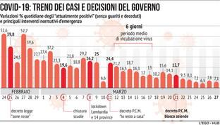 Coronavirus, trend dei casi e decisioni del governo
