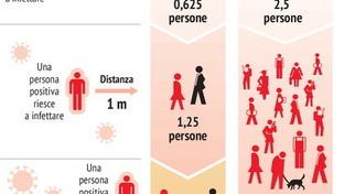 Coronavirus, perché è importante la distanza sociale