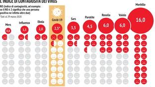 L'indice di contagiosità del coronavirus: il confronto
