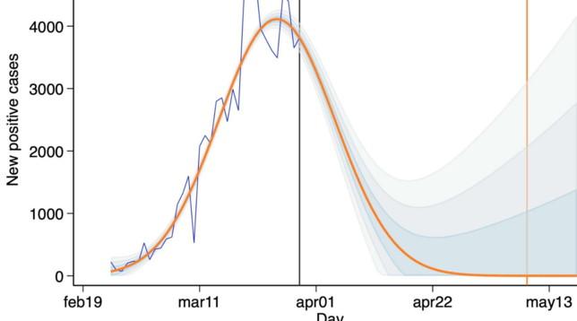 La ricerca: in Lombardia contagi azzerati il 22 aprile | Ecco le previsioni Regione per Regione