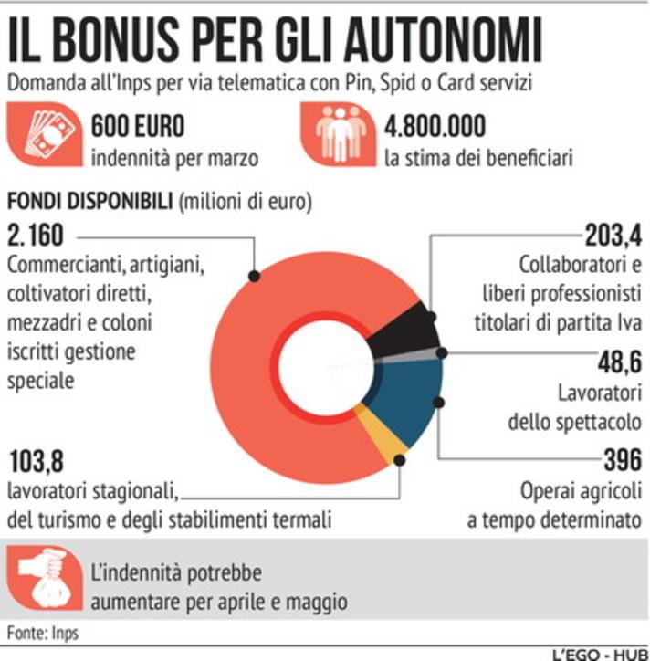 Bonus per gli autonomi: domande al ritmo di 100 al secondo