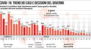 Coronavirus, il trend dei contagi e le decisioni del governo