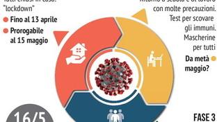 Coronavirus: le tre fasi dell'emergenza