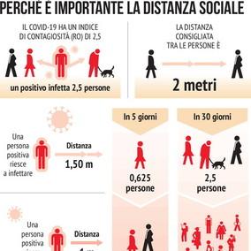 Perché è importante la distanza sociale