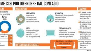 Coronavirus, come ci si può difendere dal contagio