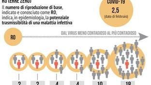 Coronavirus, l'importanza dell'R0