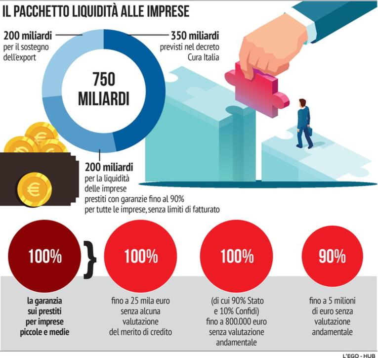 Il pacchetto liquidità alle imprese