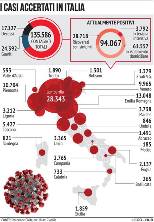 Coronavirus, i numeri del contagio in Italia (7 aprile)